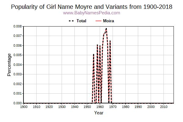 Variant Popularity Trend  for Moyre  from 1900 to 2018