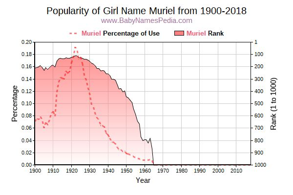 Popularity Trend  for Muriel  from 1900 to 2016