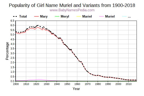 Variant Popularity Trend  for Muriel  from 1900 to 2016