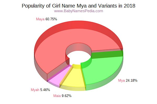 Variant Popularity Chart  for Mya  in 2015