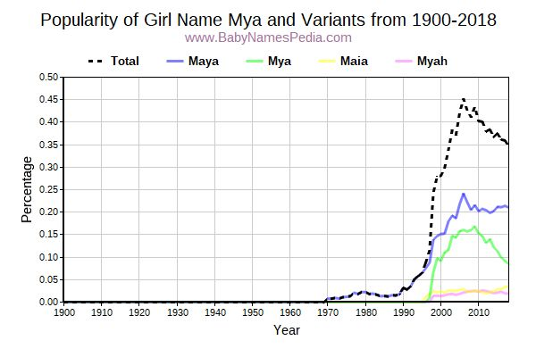 Variant Popularity Trend  for Mya  from 1900 to 2015