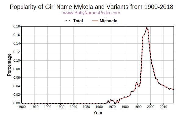 Variant Popularity Trend  for Mykela  from 1900 to 2015
