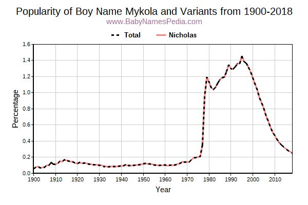 Variant Popularity Trend  for Mykola  from 1900 to 2018