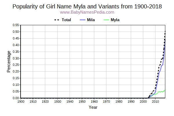 Variant Popularity Trend  for Myla  from 1900 to 2016