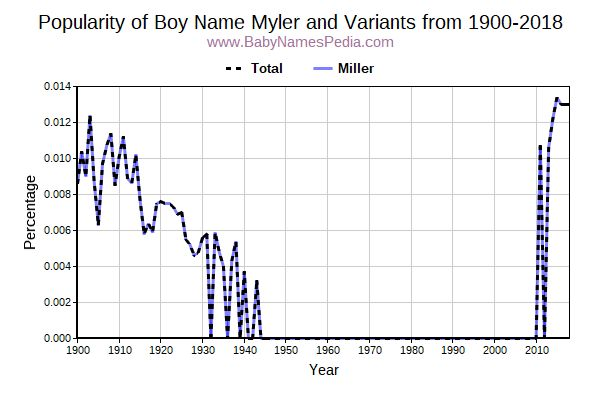 Variant Popularity Trend  for Myler  from 1900 to 2018