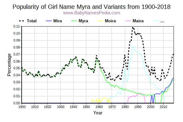 Variant Popularity Trend  for Myra  from 1900 to 2015