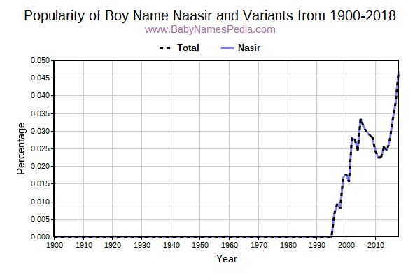 Variant Popularity Trend  for Naasir  from 1900 to 2015