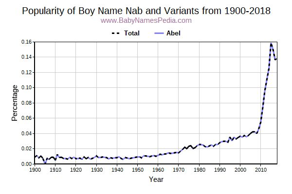 Variant Popularity Trend  for Nab  from 1900 to 2016