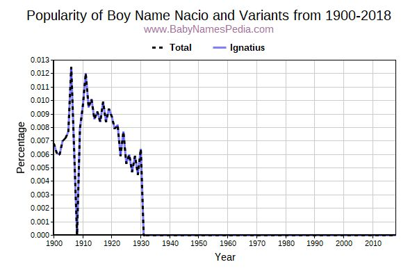 Variant Popularity Trend  for Nacio  from 1900 to 2018