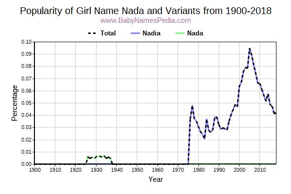 Variant Popularity Trend  for Nada  from 1900 to 2016