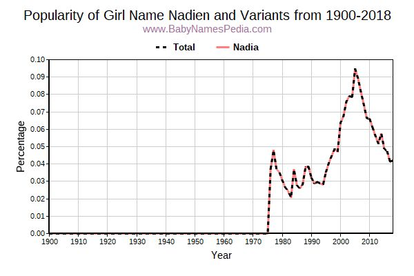 Variant Popularity Trend  for Nadien  from 1900 to 2017
