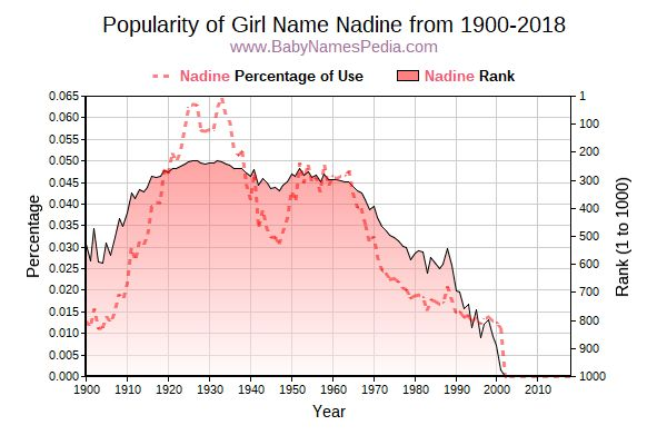 Popularity Trend  for Nadine  from 1900 to 2018
