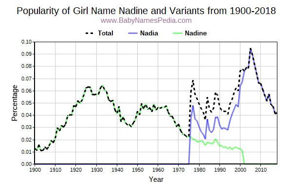 Variant Popularity Trend  for Nadine  from 1900 to 2018