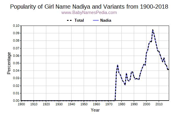 Variant Popularity Trend  for Nadiya  from 1900 to 2018