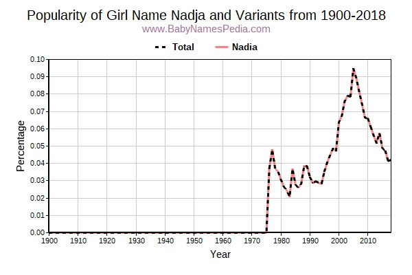 Variant Popularity Trend  for Nadja  from 1900 to 2016