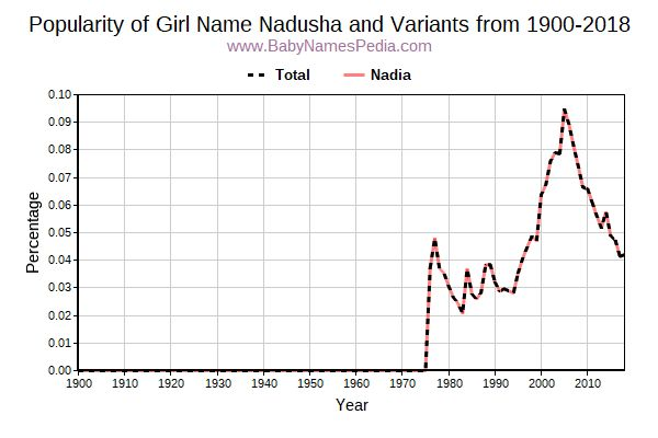 Variant Popularity Trend  for Nadusha  from 1900 to 2017
