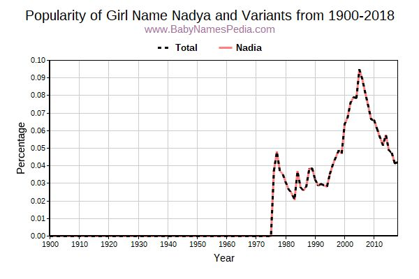 Variant Popularity Trend  for Nadya  from 1900 to 2018