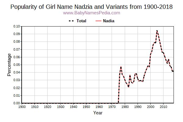Variant Popularity Trend  for Nadzia  from 1900 to 2017