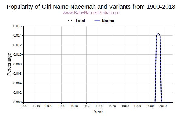 Variant Popularity Trend  for Naeemah  from 1900 to 2018