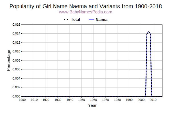 Variant Popularity Trend  for Naema  from 1900 to 2017