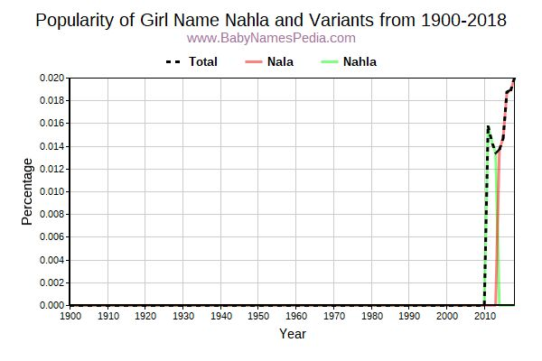 Variant Popularity Trend  for Nahla  from 1900 to 2015