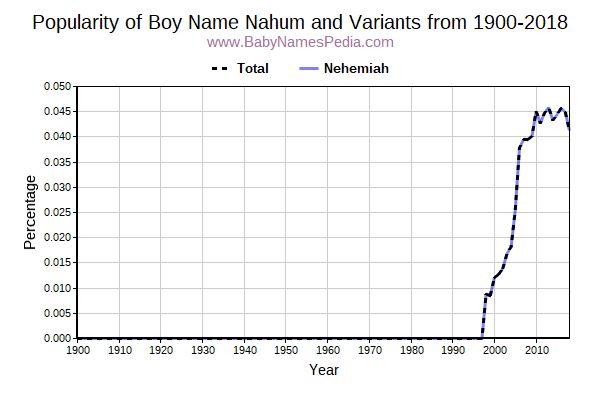 Variant Popularity Trend  for Nahum  from 1900 to 2016