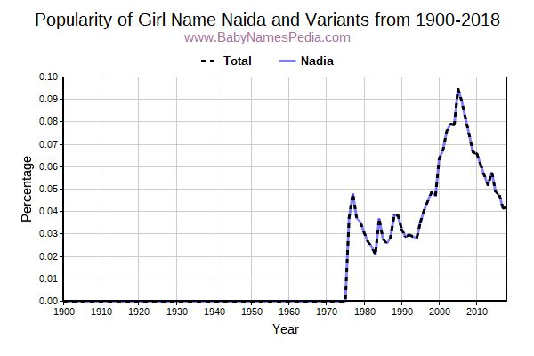 Variant Popularity Trend  for Naida  from 1900 to 2016