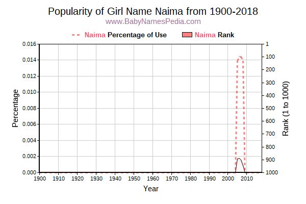 Popularity Trend  for Naima  from 1900 to 2018