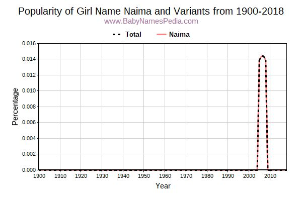 Variant Popularity Trend  for Naima  from 1900 to 2018