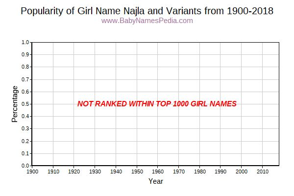 Variant Popularity Trend  for Najla  from 1900 to 2018