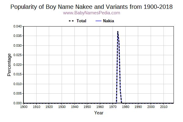 Variant Popularity Trend  for Nakee  from 1900 to 2015