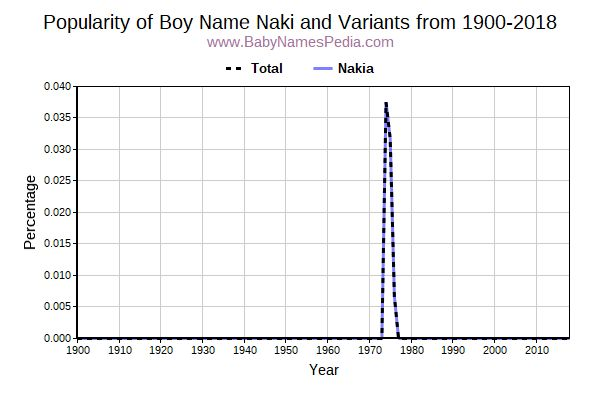 Variant Popularity Trend  for Naki  from 1900 to 2015