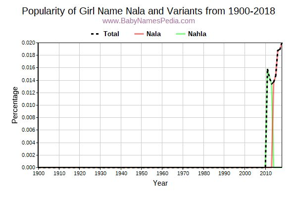 Variant Popularity Trend  for Nala  from 1900 to 2015