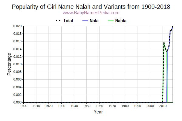 Variant Popularity Trend  for Nalah  from 1900 to 2017