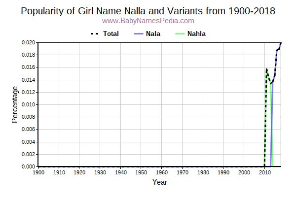 Variant Popularity Trend  for Nalla  from 1900 to 2015