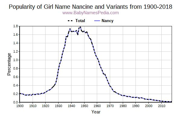 Variant Popularity Trend  for Nancine  from 1900 to 2015