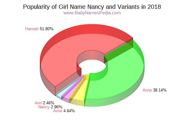 Variant Popularity Chart  for Nancy  in 2016