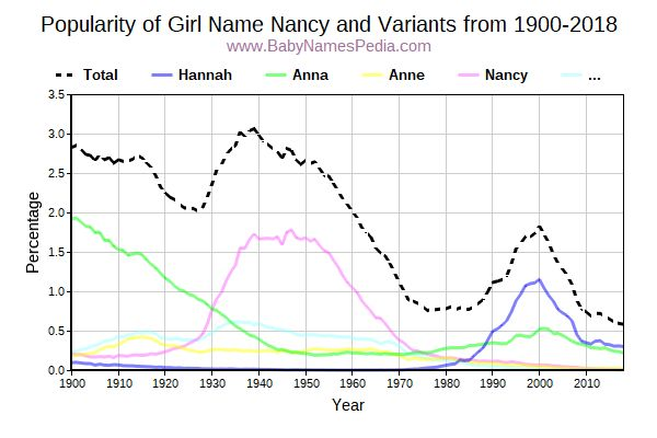 Variant Popularity Trend  for Nancy  from 1900 to 2016