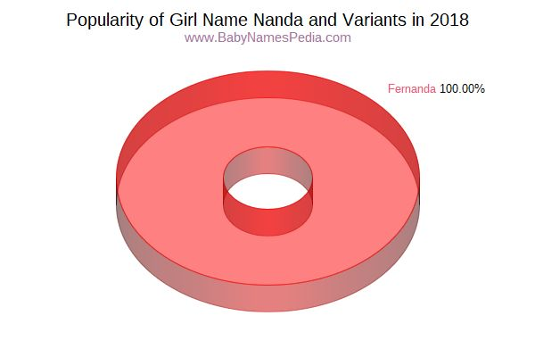 Variant Popularity Chart  for Nanda  in 2016