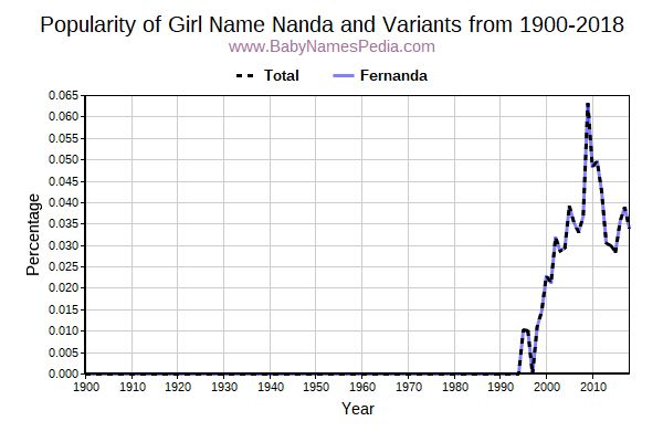 Variant Popularity Trend  for Nanda  from 1900 to 2016