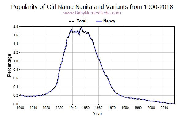 Variant Popularity Trend  for Nanita  from 1900 to 2017