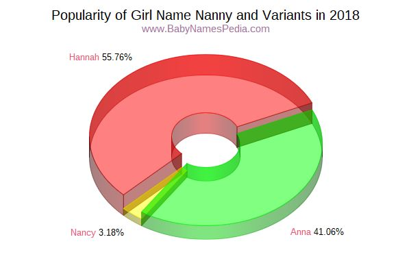 Variant Popularity Chart  for Nanny  in 2015