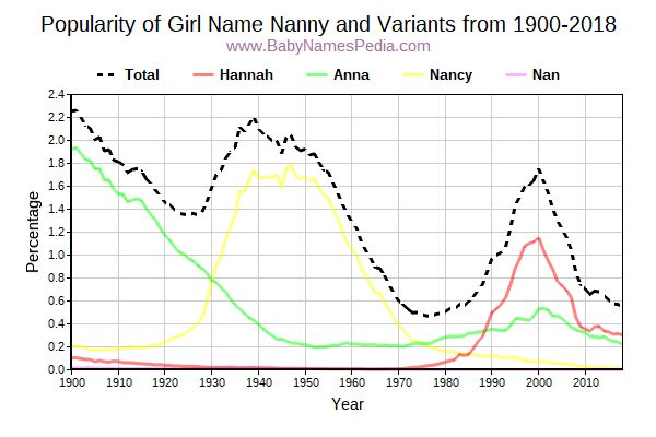 Variant Popularity Trend  for Nanny  from 1900 to 2015