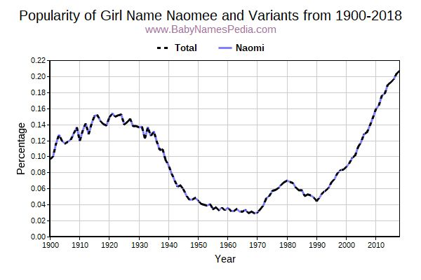Variant Popularity Trend  for Naomee  from 1900 to 2018