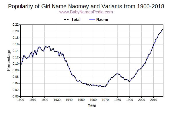 Variant Popularity Trend  for Naomey  from 1900 to 2018