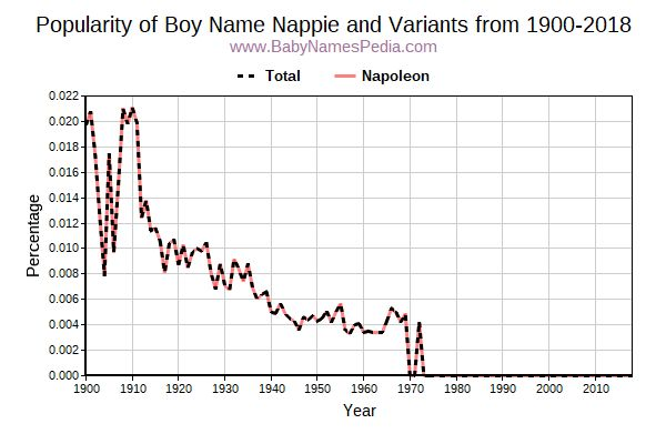 Variant Popularity Trend  for Nappie  from 1900 to 2018