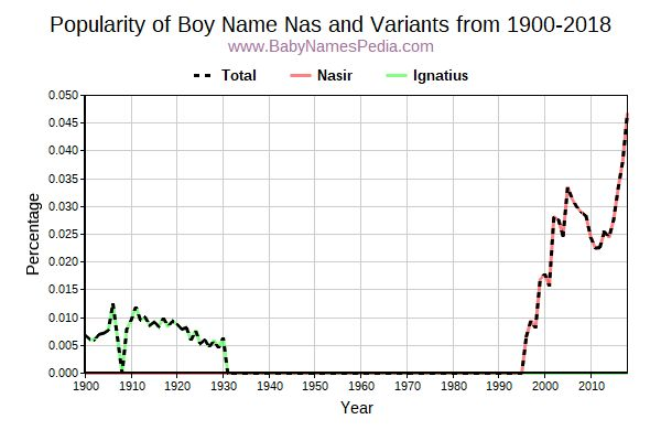 Variant Popularity Trend  for Nas  from 1900 to 2016