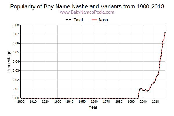 Variant Popularity Trend  for Nashe  from 1900 to 2018