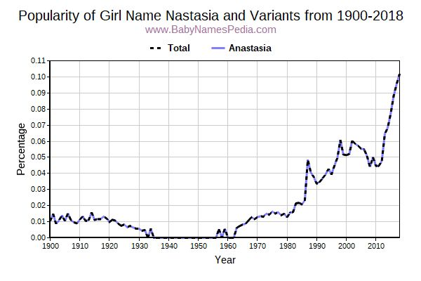 Variant Popularity Trend  for Nastasia  from 1900 to 2017