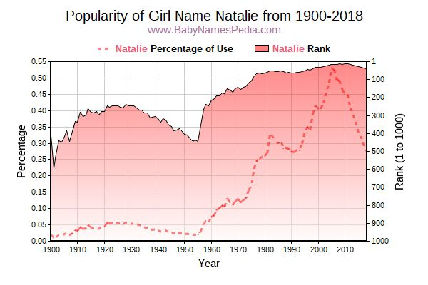 Popularity Trend  for Natalie  from 1900 to 2018
